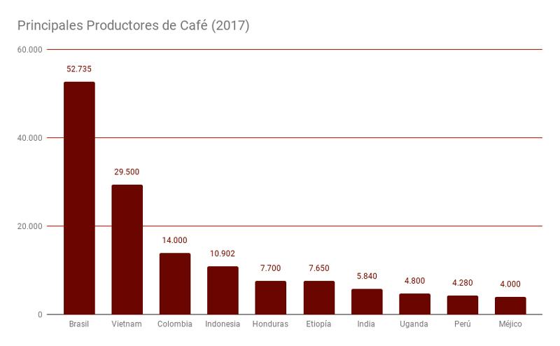 Principales Productores de café (2017)